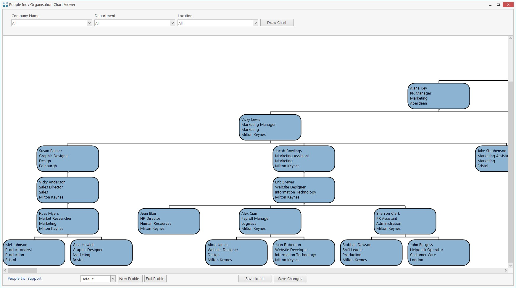 Organisation chart generated by the People Inc hr system displaying hierarchy of employees including their employment details, buttons indicate additional options and functionality related to the chart